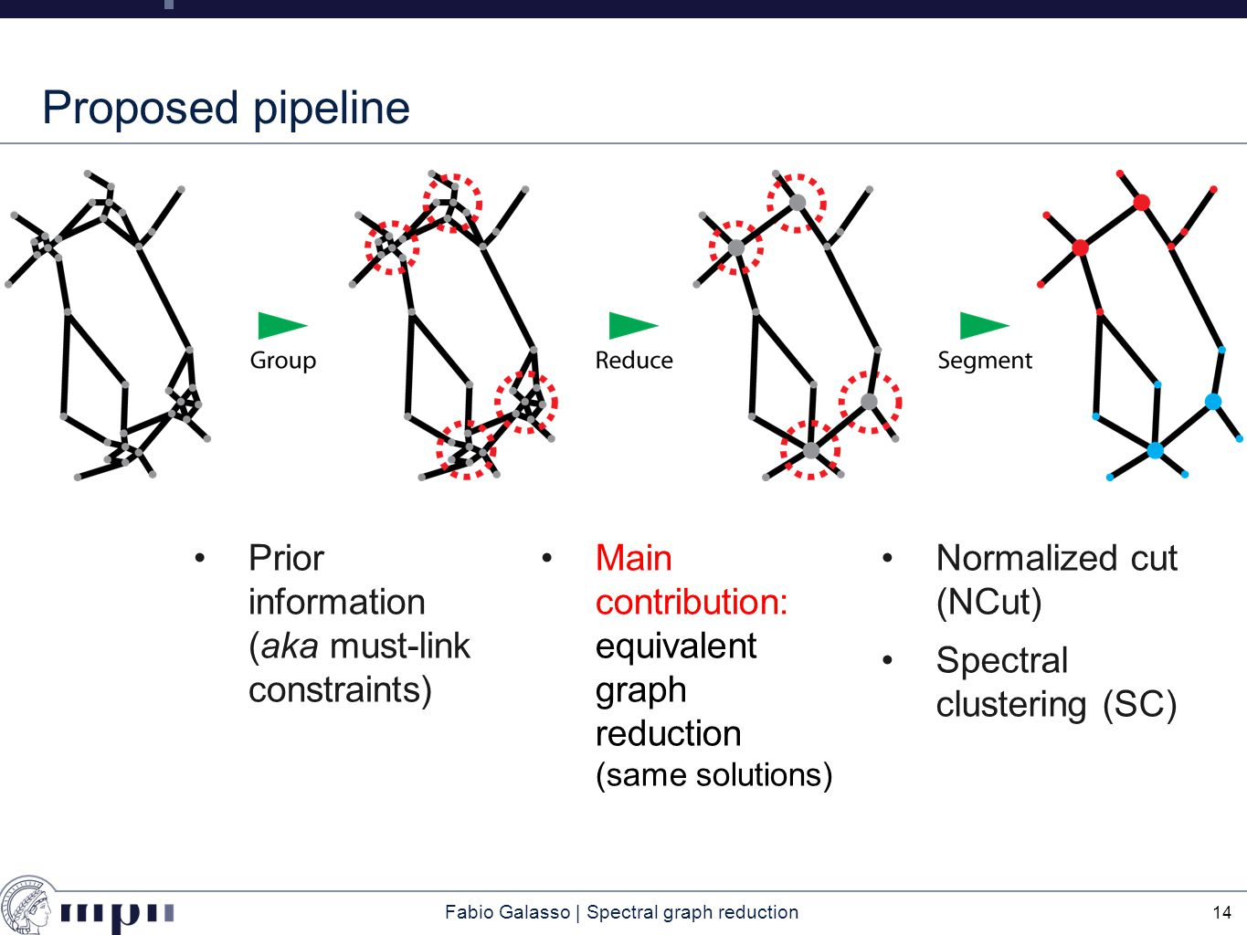 Fabio Galasso | Spectral graph reduction Proposed pipeline Prior information (aka must-link constraints) 14 Main contribution: equivalent graph reduction (same solutions) Normalized cut (NCut) Spectral clustering (SC)