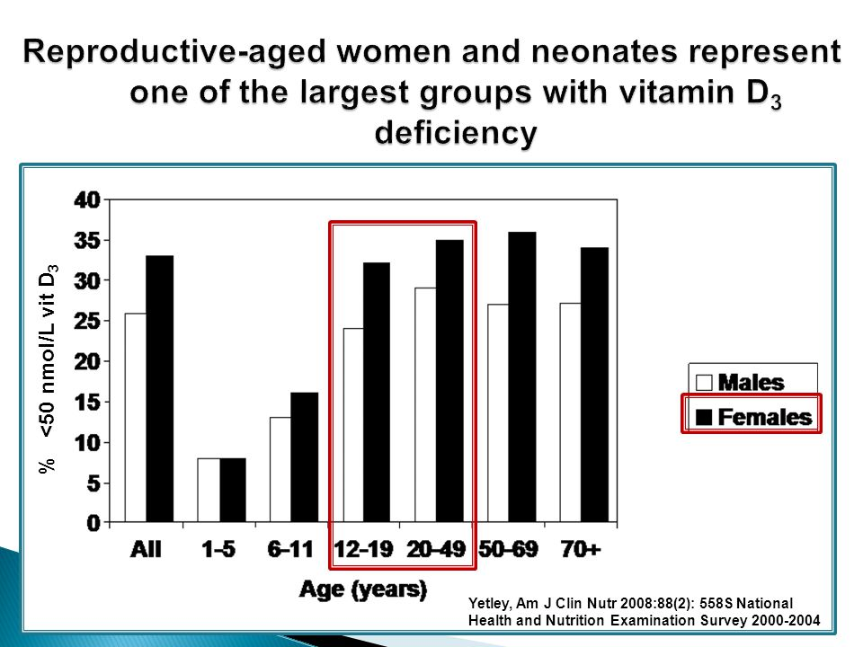 Yetley, Am J Clin Nutr 2008:88(2): 558S National Health and Nutrition Examination Survey 2000-2004 % <50 nmol/L vit D 3