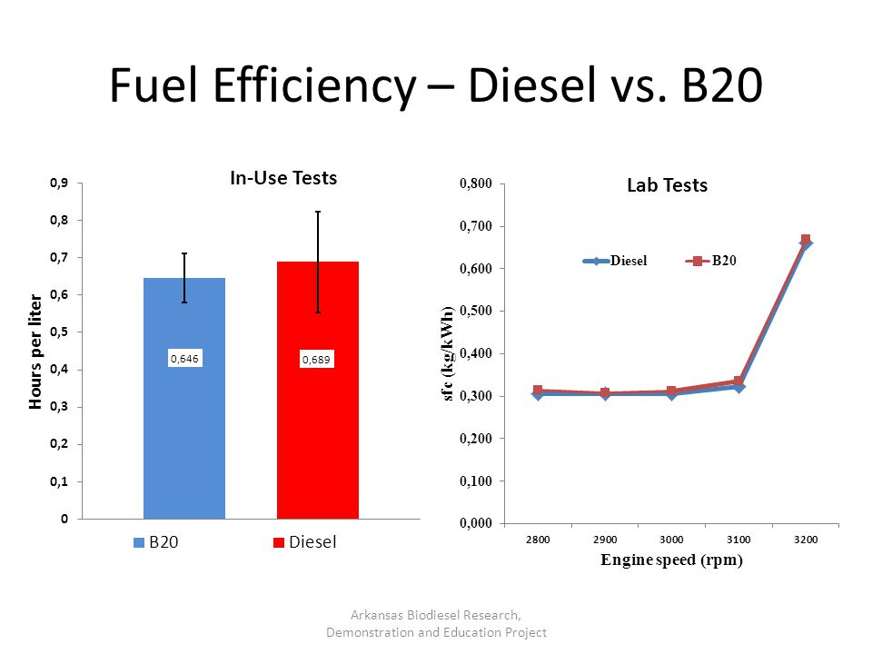 Fuel Efficiency – Diesel vs. B20 Arkansas Biodiesel Research, Demonstration and Education Project In-Use Tests Lab Tests