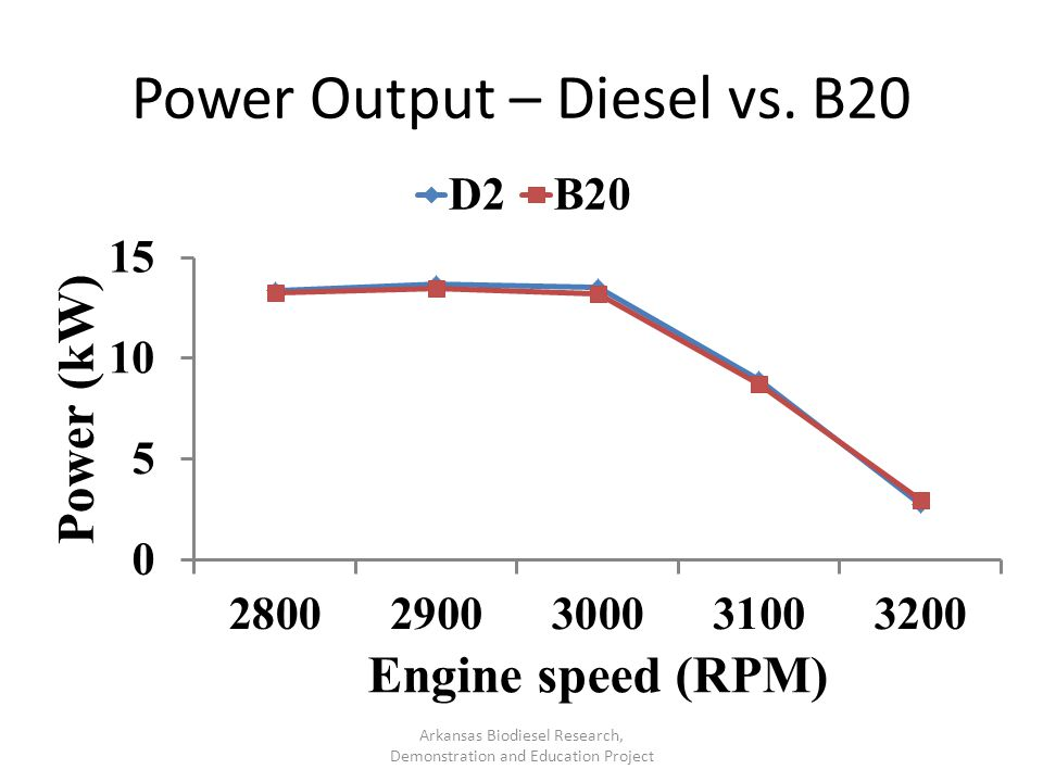 Power Output – Diesel vs. B20 Arkansas Biodiesel Research, Demonstration and Education Project