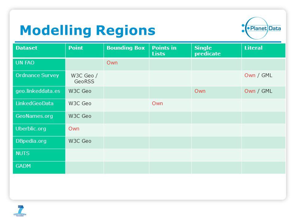 Modelling Regions DatasetPointBounding BoxPoints in Lists Single predicate Literal UN FAOOwn Ordnance Survey W3C Geo / GeoRSS Own / GML geo.linkeddata.esW3C GeoOwnOwn / GML LinkedGeoDataW3C GeoOwn GeoNames.orgW3C Geo Uberblic.orgOwn DBpedia.orgW3C Geo NUTS GADM