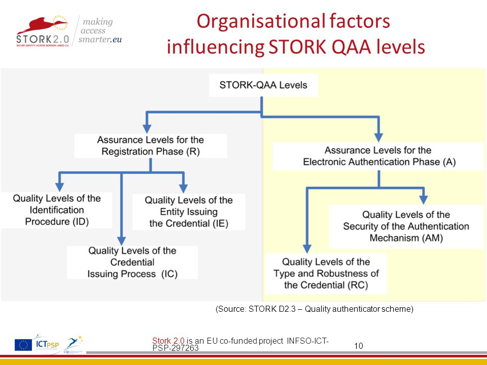 Organisational factors influencing STORK QAA levels Stork 2.0 is an EU co-funded project INFSO-ICT- PSP-297263 10 (Source: STORK D2.3 – Quality authenticator scheme)