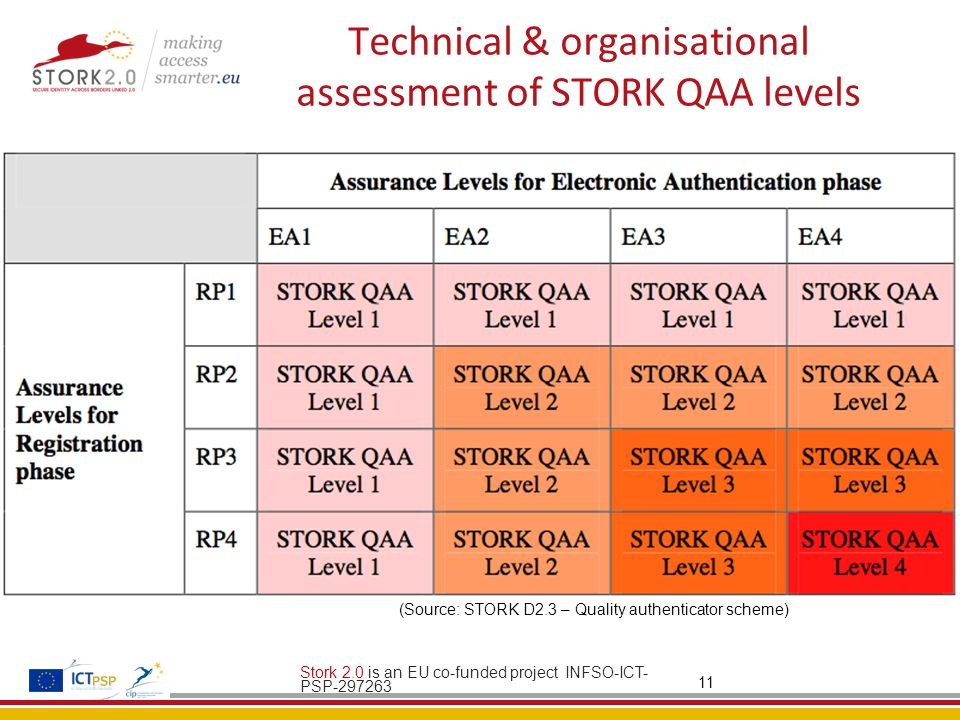 Technical & organisational assessment of STORK QAA levels Stork 2.0 is an EU co-funded project INFSO-ICT- PSP (Source: STORK D2.3 – Quality authenticator scheme)