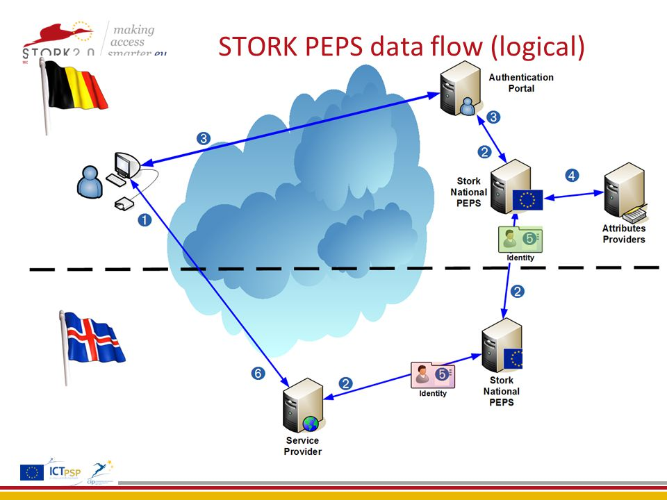 STORK PEPS data flow (logical)