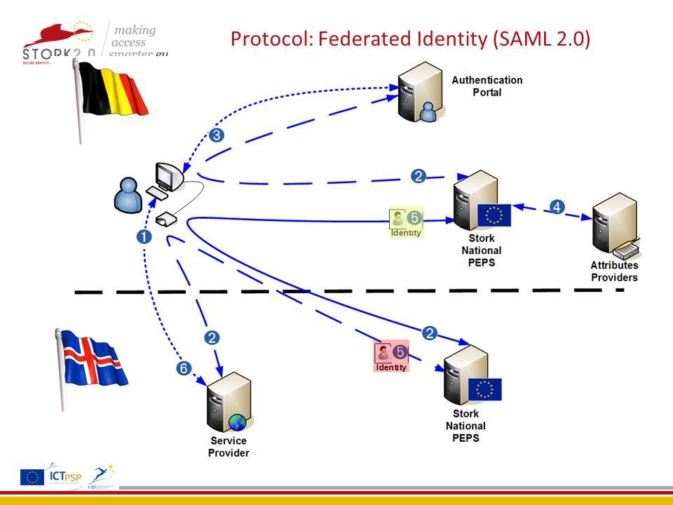 Protocol: Federated Identity (SAML 2.0)