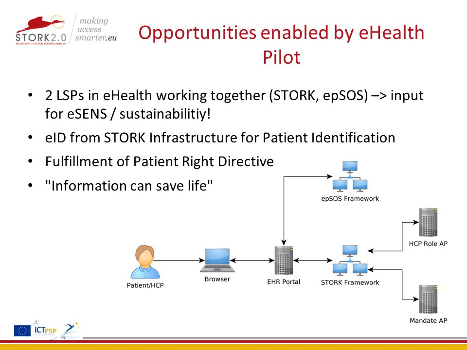 Opportunities enabled by eHealth Pilot 2 LSPs in eHealth working together (STORK, epSOS) –> input for eSENS / sustainabilitiy.