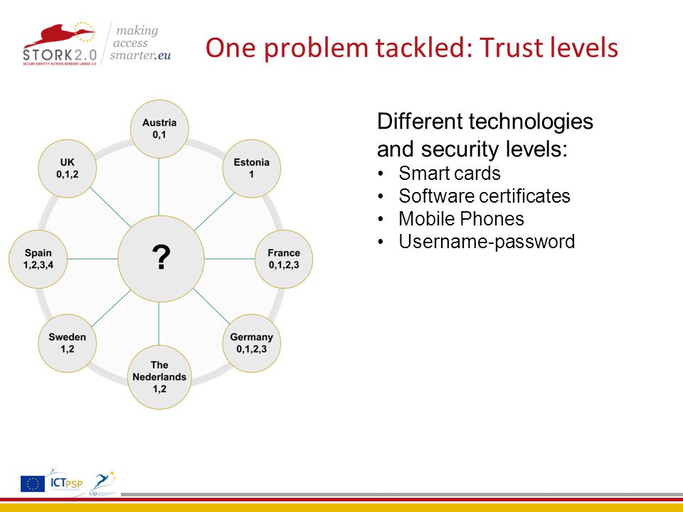 One problem tackled: Trust levels Different technologies and security levels: Smart cards Software certificates Mobile Phones Username-password