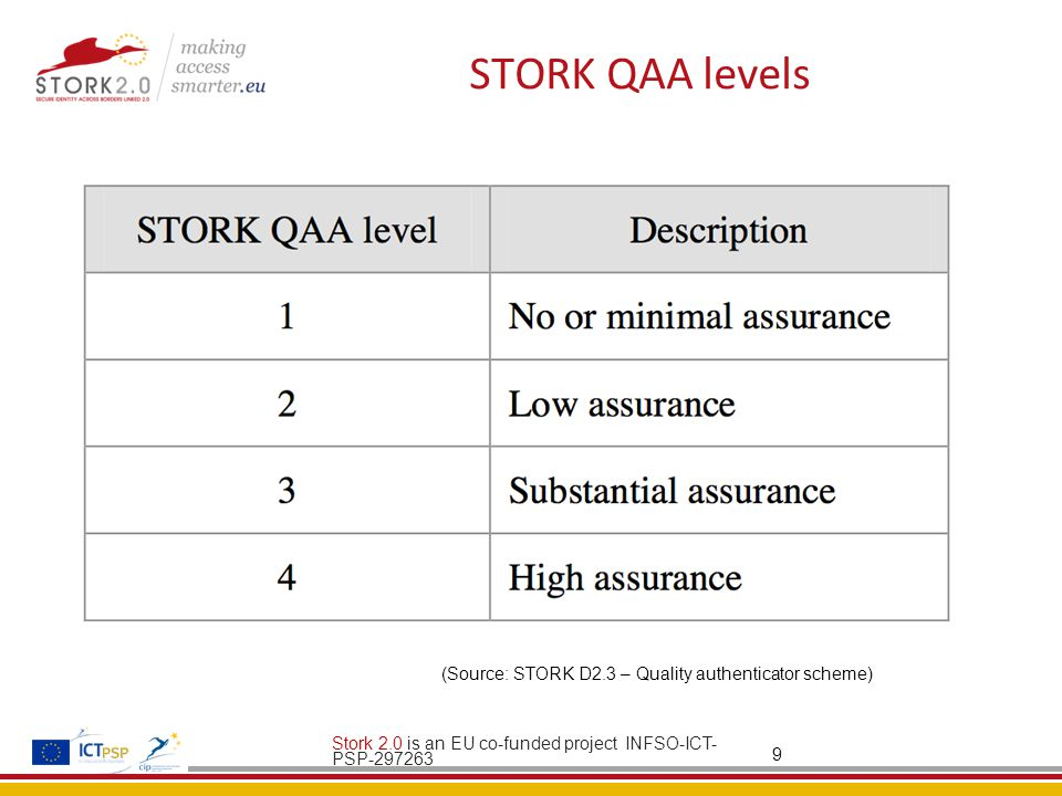 STORK QAA levels Stork 2.0 is an EU co-funded project INFSO-ICT- PSP (Source: STORK D2.3 – Quality authenticator scheme)
