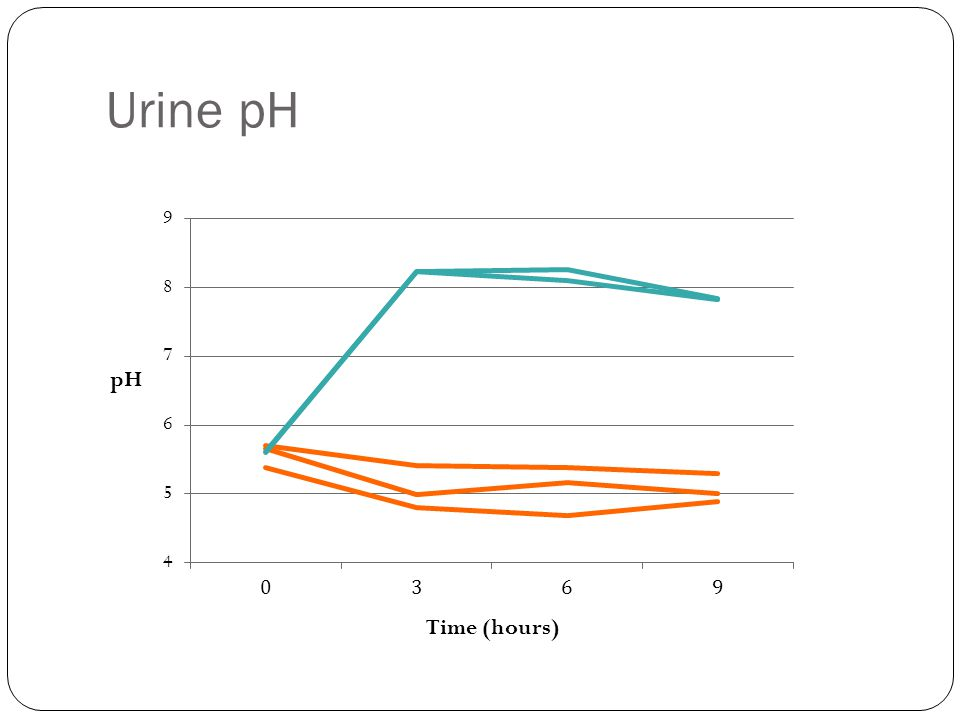 Urine pH Time (hours) pH
