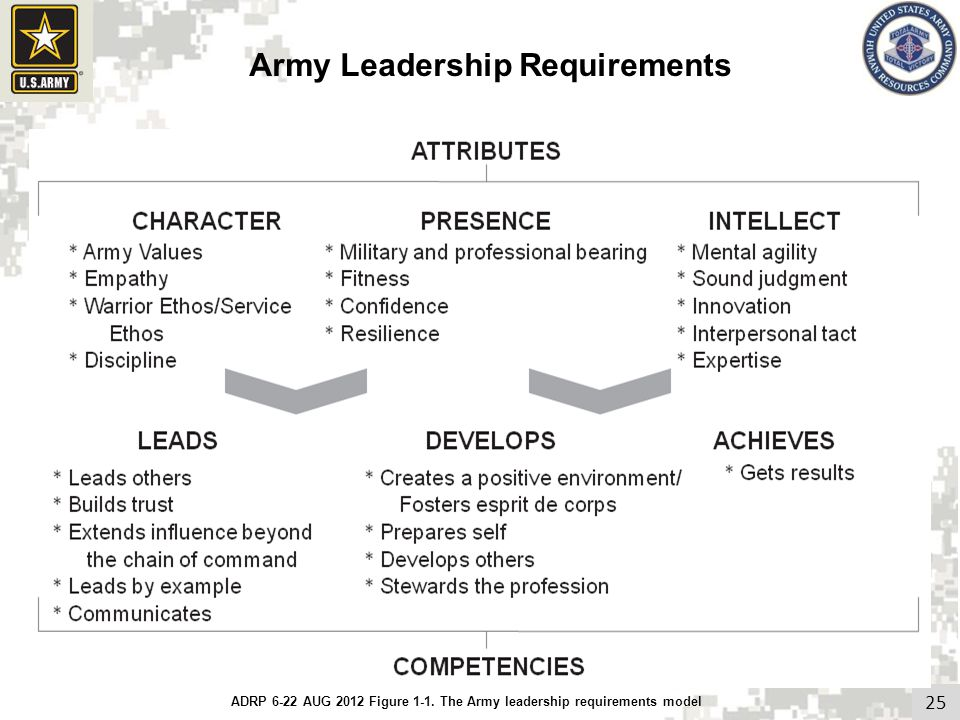 25 Army Leadership Requirements ADRP 6-22 AUG 2012 Figure 1-1. The Army leadership requirements model