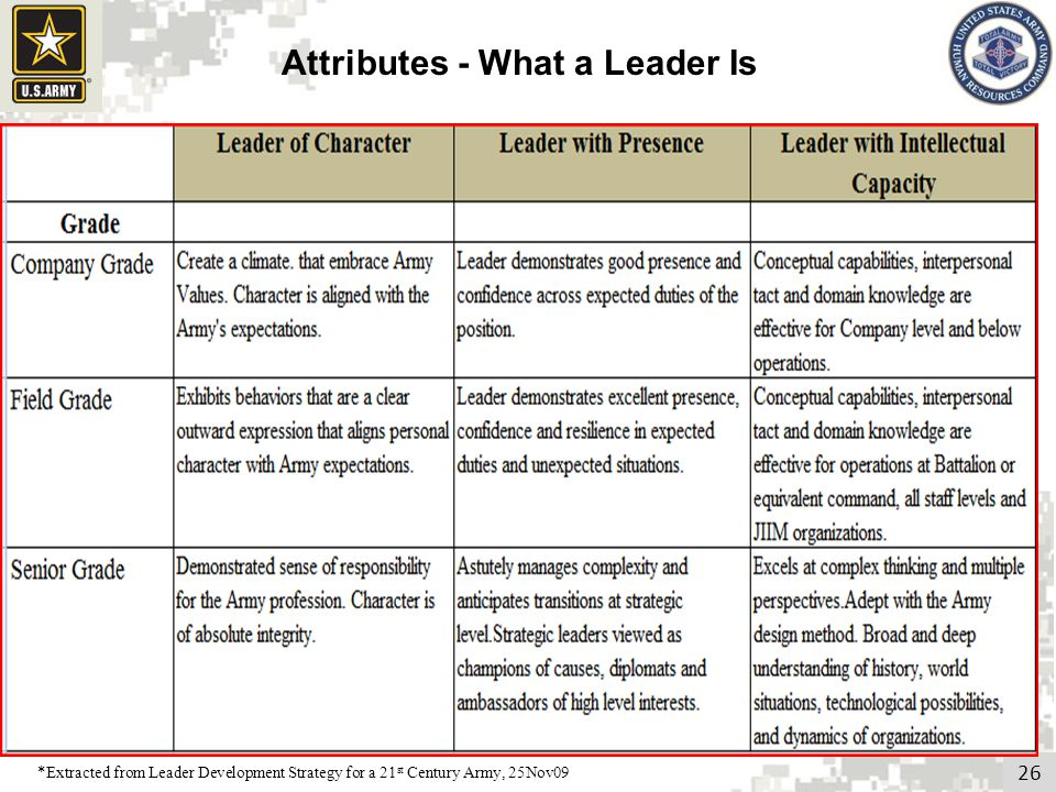 26 Attributes - What a Leader Is *Extracted from Leader Development Strategy for a 21 st Century Army, 25Nov09