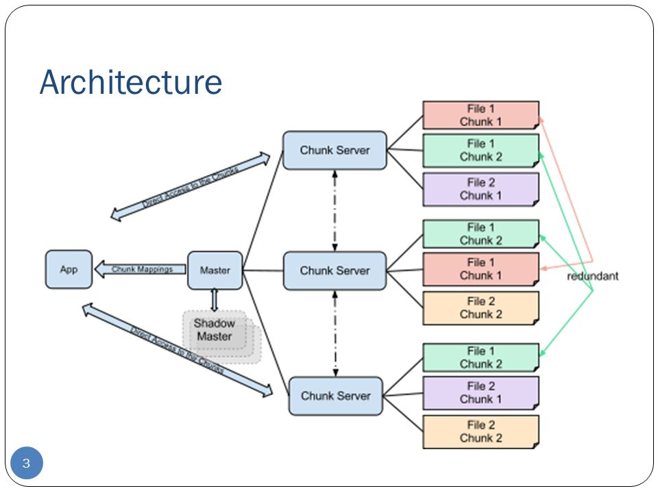 Fault Tolerance and Diagnosis Fast recovery Master and chunkserver are designed to restore their states and start in seconds regardless of termination conditions Chunk replication : across multiple machines, across multiple racks.