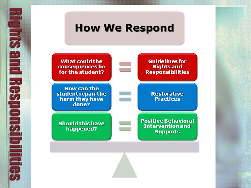 How We Respond Guidelines for Rights and Responsibilities What could the consequences be for the student.