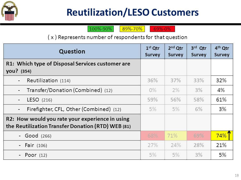18 Reutilization/LESO Customers Question 1 st Qtr Survey 2 nd Qtr Survey 3 rd Qtr Survey 4 th Qtr Survey R1: Which type of Disposal Services customer are you.