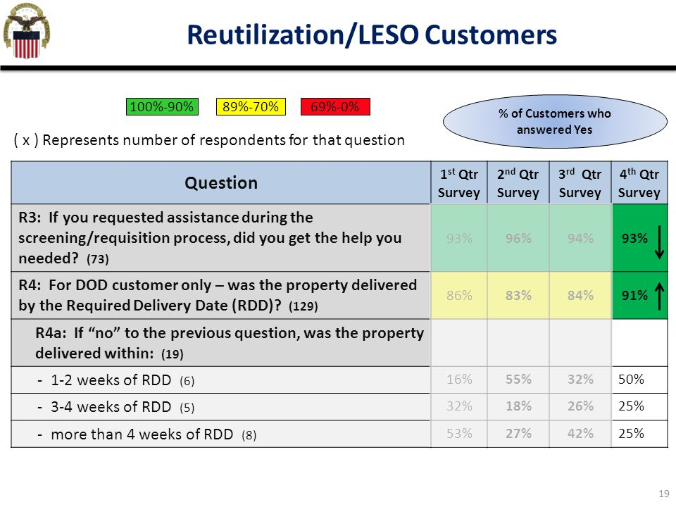 19 Reutilization/LESO Customers Question 1 st Qtr Survey 2 nd Qtr Survey 3 rd Qtr Survey 4 th Qtr Survey R3: If you requested assistance during the screening/requisition process, did you get the help you needed.