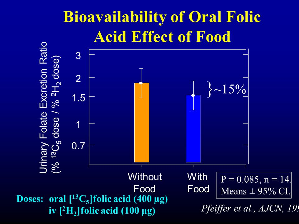 Bioavailability of Oral Folic Acid Effect of Food Doses: oral [ 13 C 5 ]folic acid (400 µg) iv [ 2 H 2 ]folic acid (100 µg) 3 2 1.5 1 0.7 Without Food With Food } ~15% Urinary Folate Excretion Ratio (% 13 C 5 dose / % 2 H 2 dose) Pfeiffer et al., AJCN, 1997 P = 0.085, n = 14.