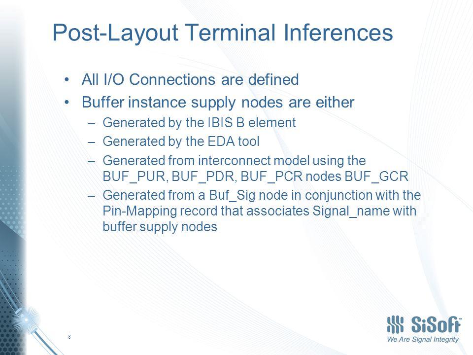Post-Layout Model Examples Single DQ (A1) –Terminal 1 Pin A1 –Terminal 2 Buf A1 Single DQS (D1,D2) (Differential) –Terminal 1 Pin D1 –Terminal 2 Pin D2 –Terminal 3 Buf D1 –Terminal 4 Buf D2 –[Diff pin] –D1 D2 ….
