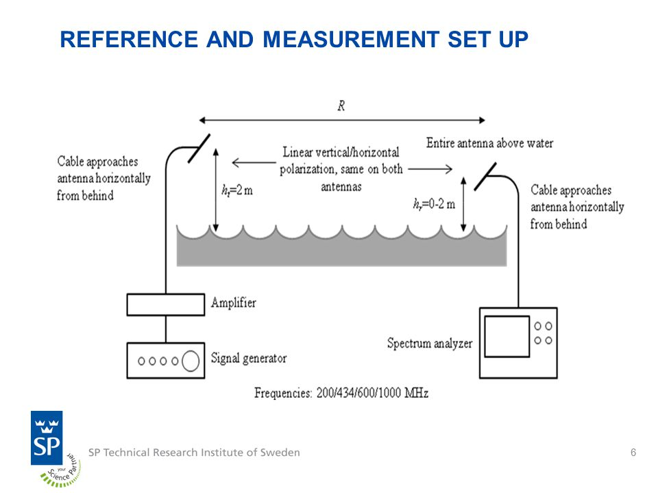 66 REFERENCE AND MEASUREMENT SET UP