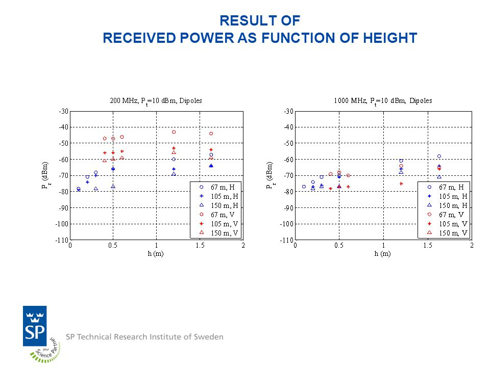 RESULT OF RECEIVED POWER AS FUNCTION OF HEIGHT