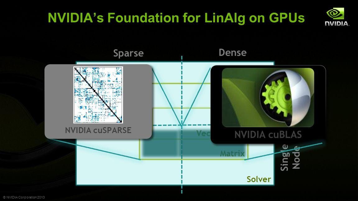© NVIDIA Corporation 2013 Single Node NVIDIA's Foundation for LinAlg on GPUs Matrix Solver Matrix Vector Dense Sparse Parallel NVIDIA cuBLAS NVIDIA cuSPARSE