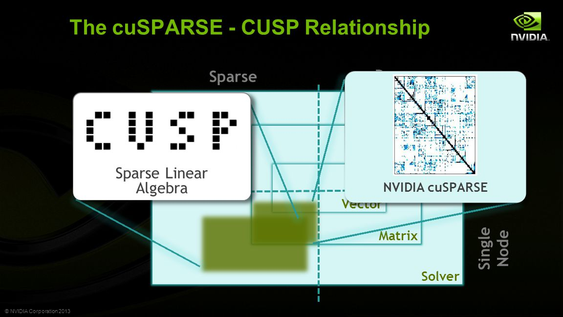 © NVIDIA Corporation 2013 The cuSPARSE - CUSP Relationship Solver Matrix Vector Dense Sparse Parallel NVIDIA cuSPARSE Single Node