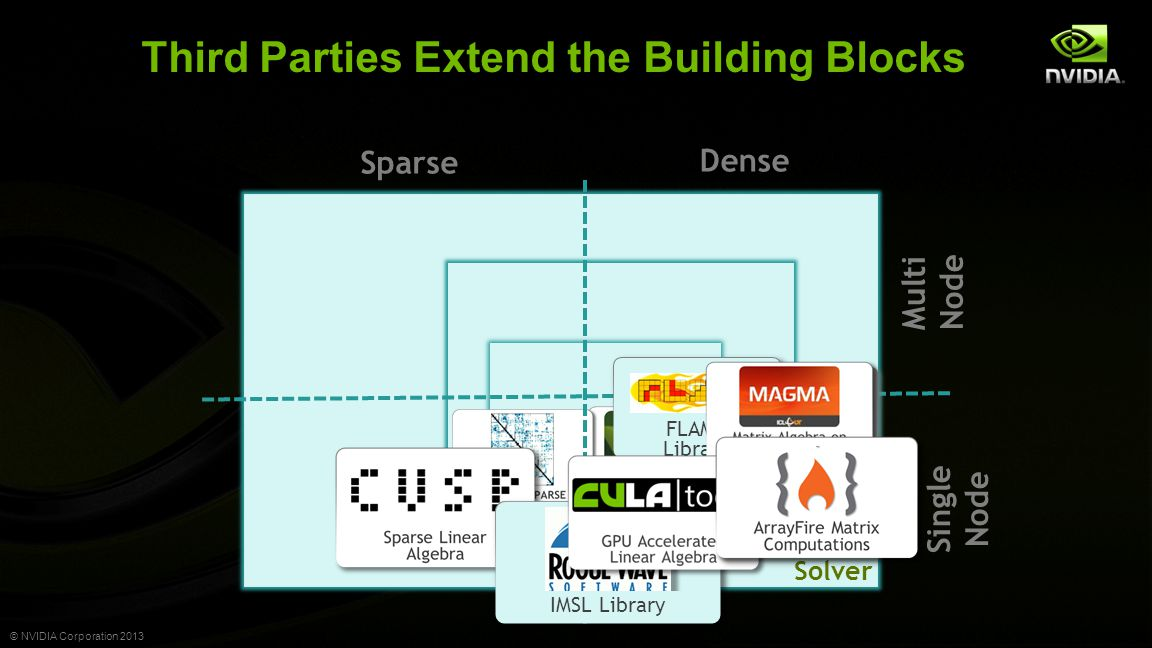 © NVIDIA Corporation 2013 Third Parties Extend the Building Blocks Solver Matrix Vector Dense Sparse IMSL Library FLAME Library Single Node Multi Node
