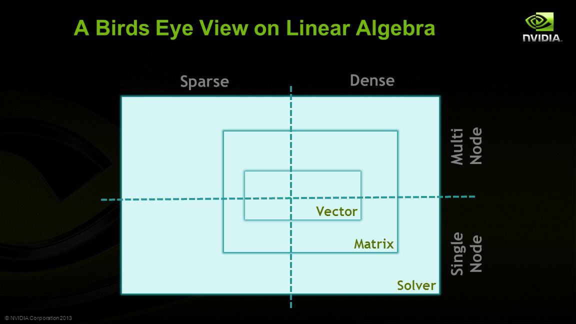 © NVIDIA Corporation 2013 Sometimes it seems as if there's only three … Matrix Solver Matrix Vector Dense Sparse ScaLAPACK LAPACK BLAS Single Node Multi Node