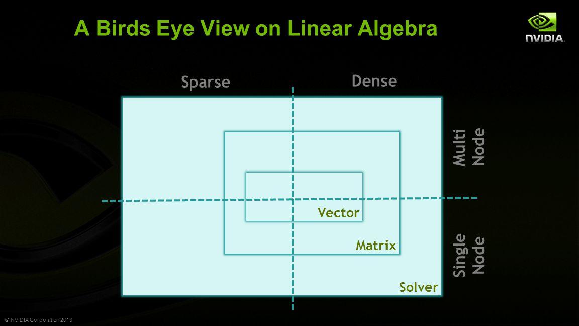 © NVIDIA Corporation 2013 A Birds Eye View on Linear Algebra Matrix Solver Matrix Vector Dense Sparse Multi Node Single Node