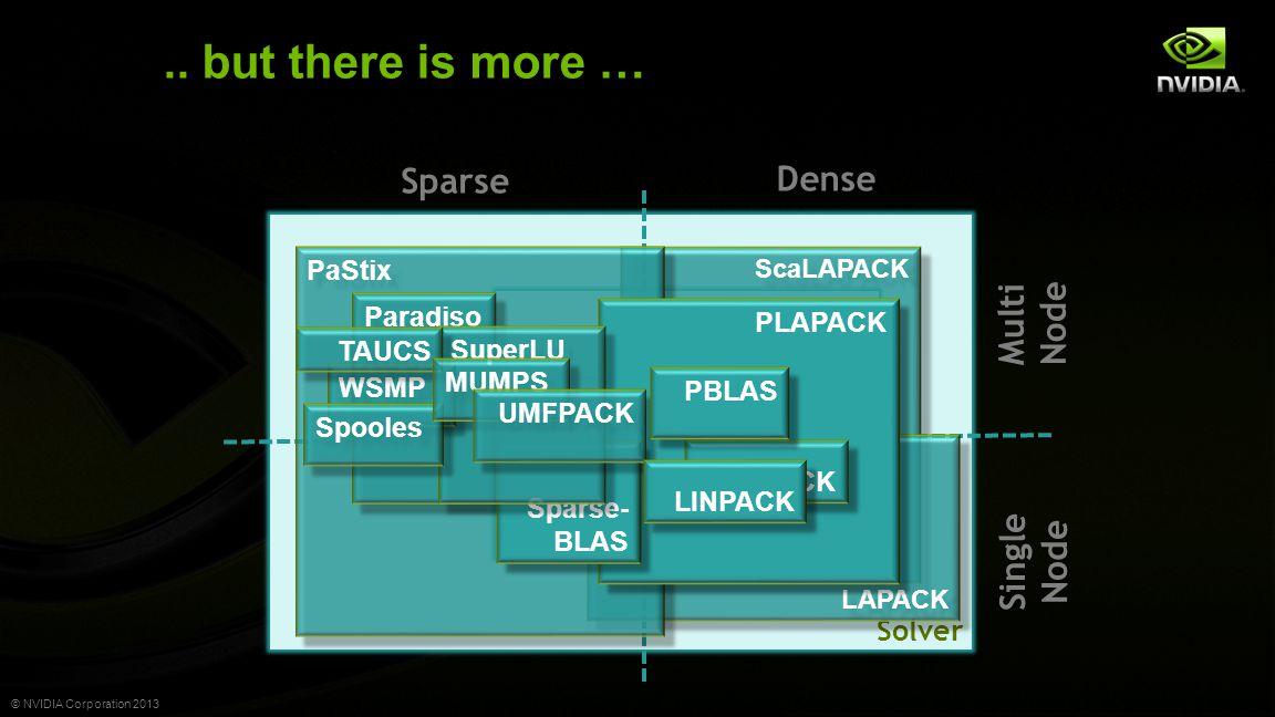 © NVIDIA Corporation 2013.. but there is more … Matrix Solver Matrix Vector Dense Sparse ScaLAPACK LAPACK BLAS PaStix PLAPACK Paradiso Sparse- BLAS Su