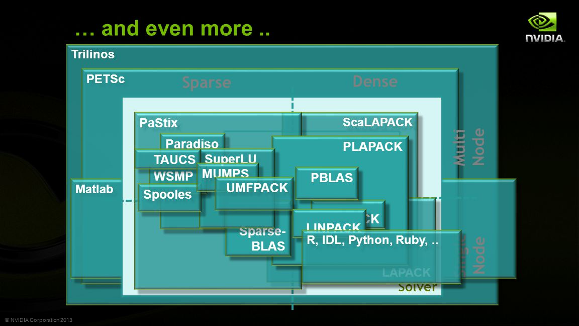 © NVIDIA Corporation 2013 NVIDIA CUDA Library Approach Provide basic building blocks Make them easy to use Make them fast Provides a quick path to GPU acceleration Enables ISVs to focus on their secret sauce Ideal for applications that use CPU libraries