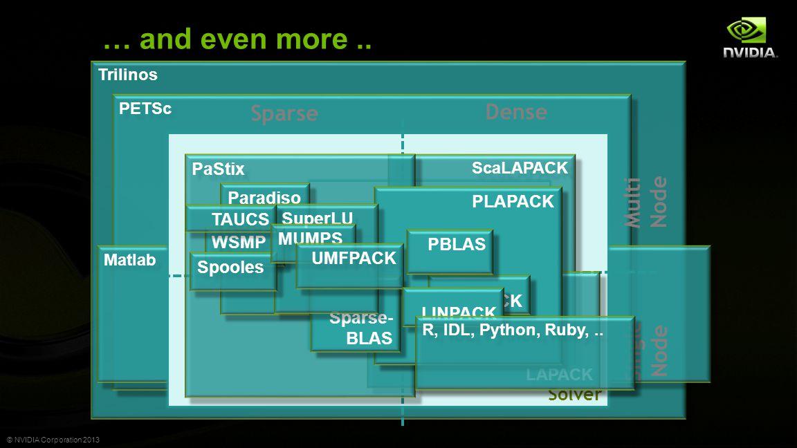 © NVIDIA Corporation 2013 Trilinos PETSc Matlab … and even more.. Matrix Solver Matrix Vector Dense Sparse ScaLAPACK LAPACK BLAS PaStix PLAPACK Paradi