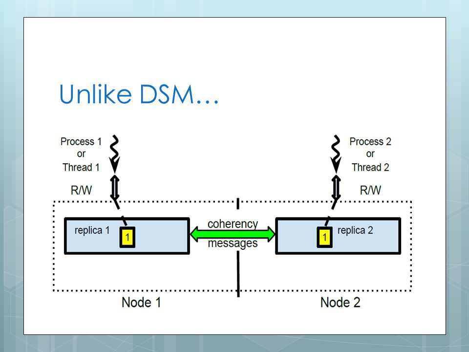 Unlike DSM… 17
