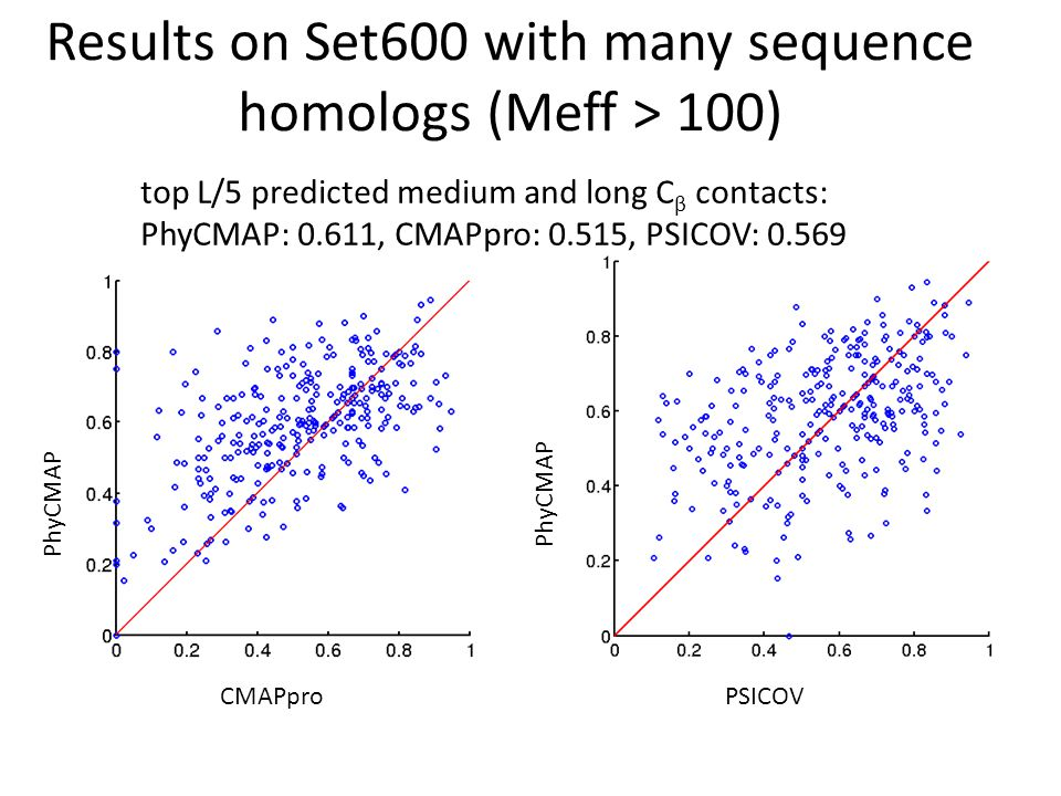 Contribution of HPS and CMI features Average C β accuracy the 471 proteins with M eff >100