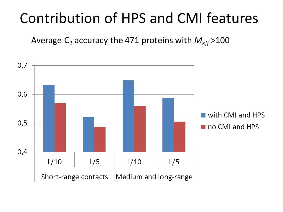 Contribution of physical constraints Average C β accuracy on 130 proteins with Meff ≤ 100