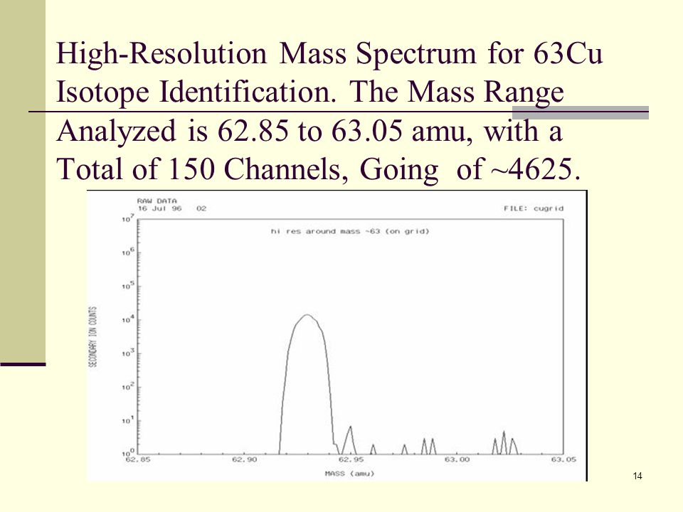 High-Resolution Mass Spectrum for 63Cu Isotope Identification. The Mass Range Analyzed is 62.85 to 63.05 amu, with a Total of 150 Channels, Going of ~