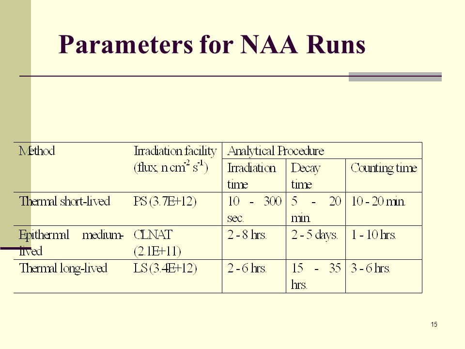 Parameters for NAA Runs 15