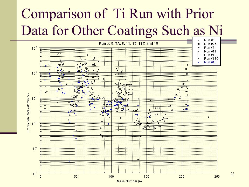 Comparison of Ti Run with Prior Data for Other Coatings Such as Ni 22