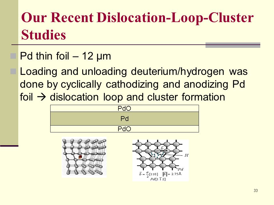 Our Recent Dislocation-Loop-Cluster Studies Pd thin foil – 12 µ m Loading and unloading deuterium/hydrogen was done by cyclically cathodizing and anod