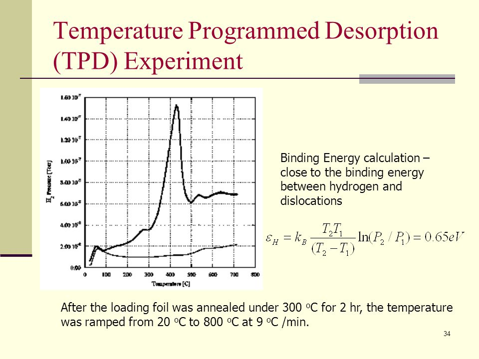 Temperature Programmed Desorption (TPD) Experiment After the loading foil was annealed under 300 o C for 2 hr, the temperature was ramped from 20 o C
