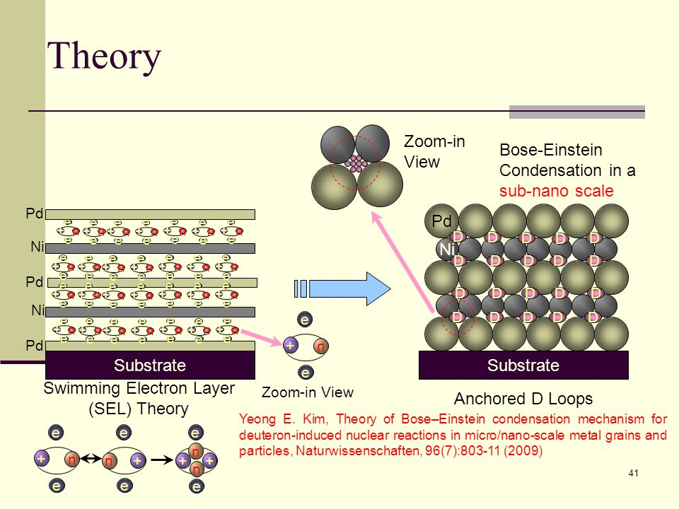 Theory Pd Ni Pd Ni Pd Substrate Swimming Electron Layer (SEL) Theory Zoom-in View Pd Ni Substrate D D D D D DDDDD DDDDD DDDDD Anchored D Loops Substra