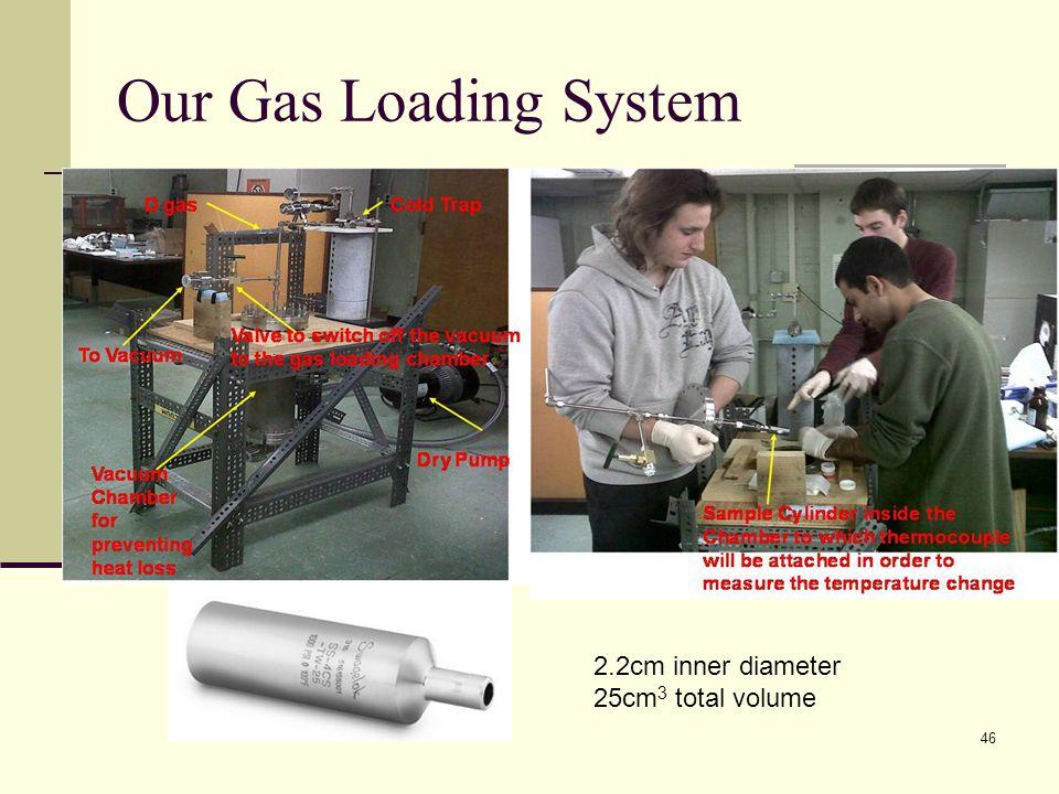 Our Gas Loading System 2.2cm inner diameter 25cm 3 total volume 46