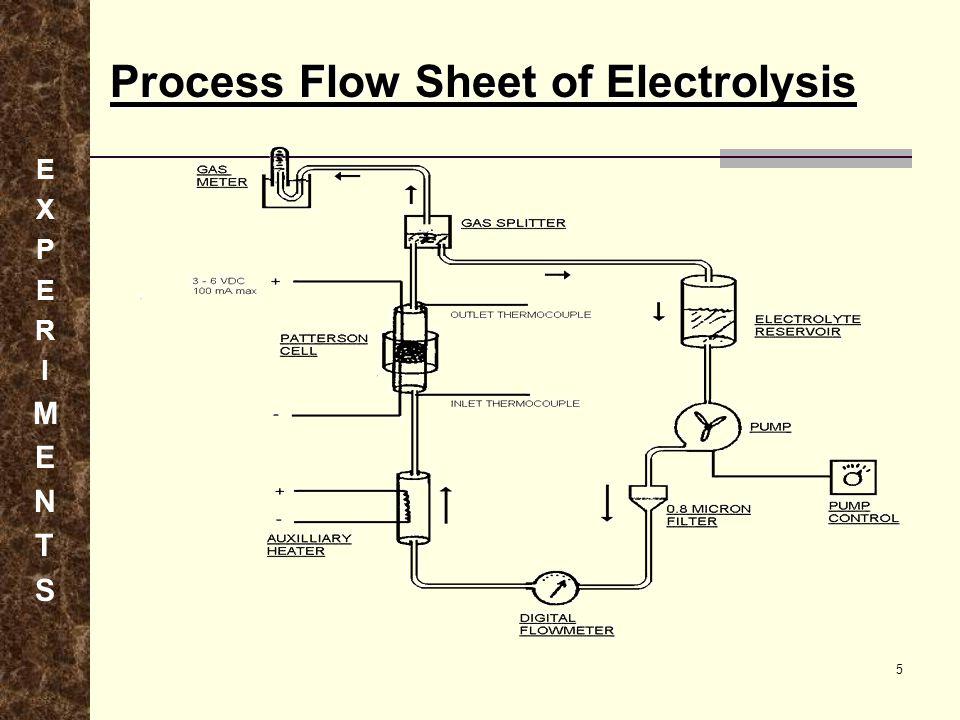 Process Flow Sheet of Electrolysis EXPERIMENTSEXPERIMENTS 5
