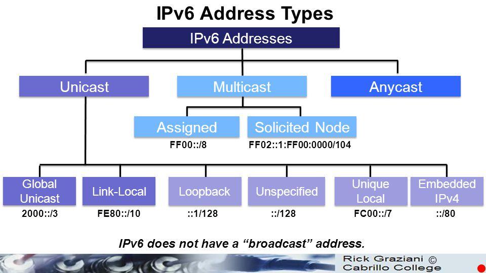 © IPv6 Address Types IPv6 Addresses FF00::/8FF02::1:FF00:0000/104 ::/128::1/1282000::/3FE80::/10FC00::/7::/80 Unicast Multicast Anycast Assigned Solic