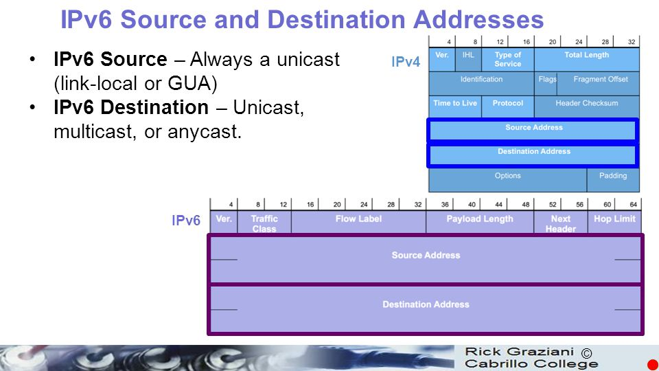 © IPv6 Source and Destination Addresses IPv6 Source – Always a unicast (link-local or GUA) IPv6 Destination – Unicast, multicast, or anycast. IPv4 IPv