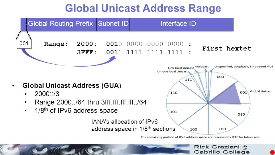 © Global Unicast Address Range Interface IDSubnet IDGlobal Routing Prefix 001 0010 0000 0000 0000 : 0011 1111 1111 1111 : IANA's allocation of IPv6 ad