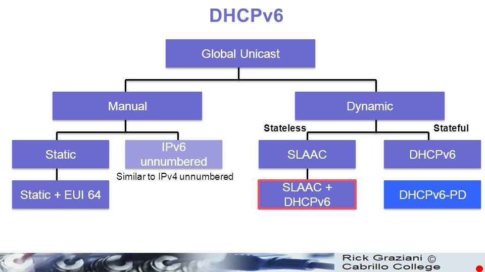 © DHCPv6 Global Unicast Manual Dynamic Static IPv6 unnumbered Static + EUI 64 SLAAC DHCPv6 SLAAC + DHCPv6 Similar to IPv4 unnumbered StatelessStateful