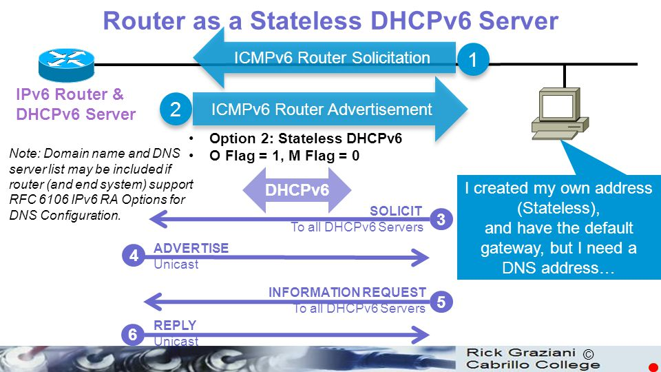 © DHCPv6 I created my own address (Stateless), and have the default gateway, but I need a DNS address… IPv6 Router & DHCPv6 Server SOLICIT To all DHCP