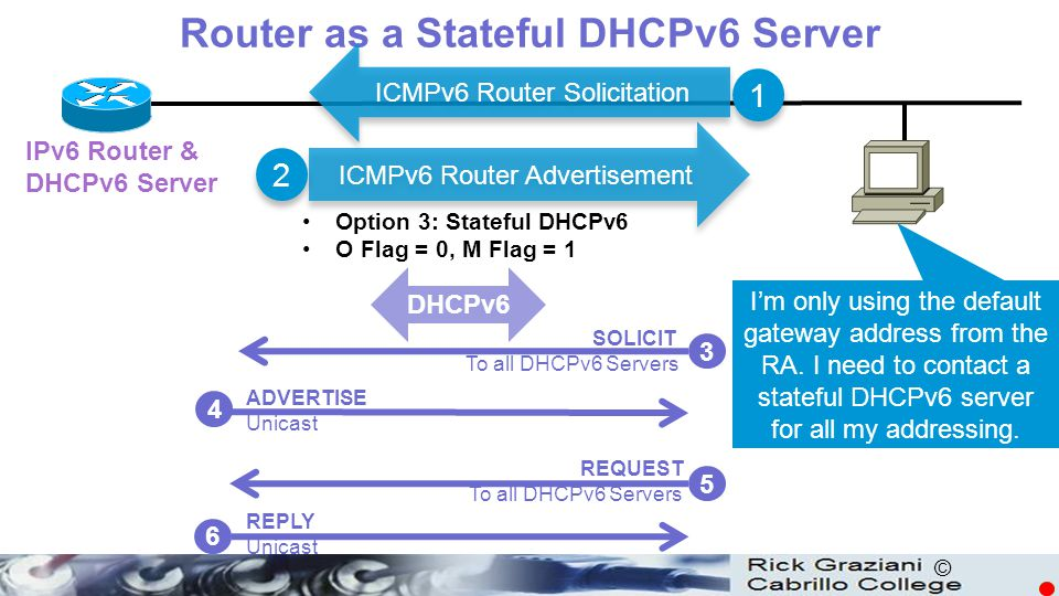 © DHCPv6 I'm only using the default gateway address from the RA. I need to contact a stateful DHCPv6 server for all my addressing. IPv6 Router & DHCPv