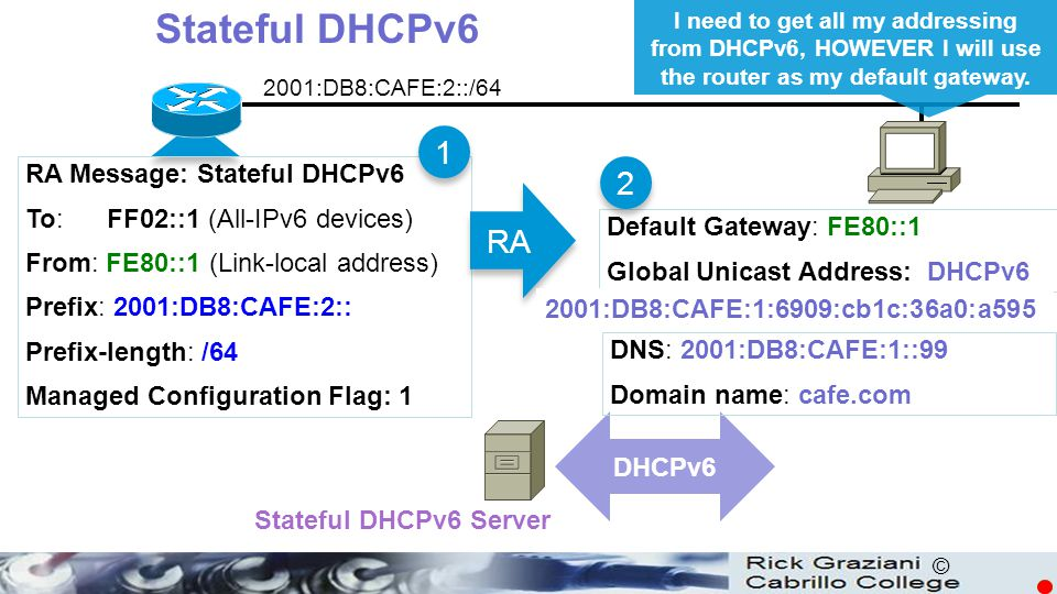 © RA Message: Stateful DHCPv6 To: FF02::1 (All-IPv6 devices) From: FE80::1 (Link-local address) Prefix: 2001:DB8:CAFE:2:: Prefix-length: /64 Managed C