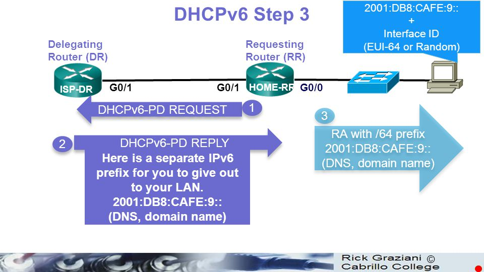 © DHCPv6 Step 3 ISP-DR HOME-RR G0/1 G0/0 Delegating Router (DR) Requesting Router (RR) DHCPv6-PD REQUEST DHCPv6-PD REPLY 1 1 2 2 RA with /64 prefix 20